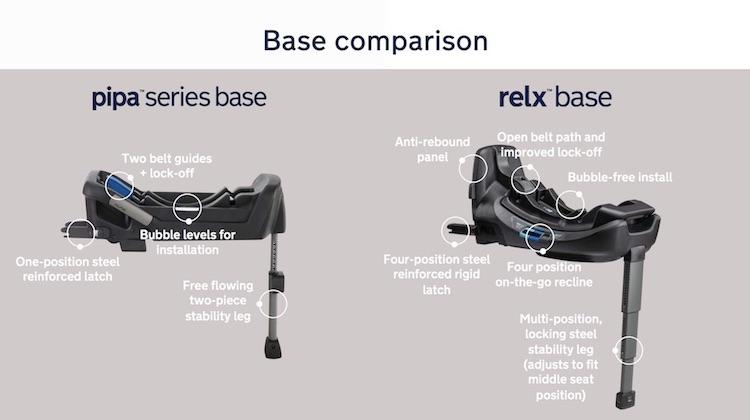 NUNA Relx Compared to PIPA Series